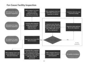 FDA For-Cause Inspection Process