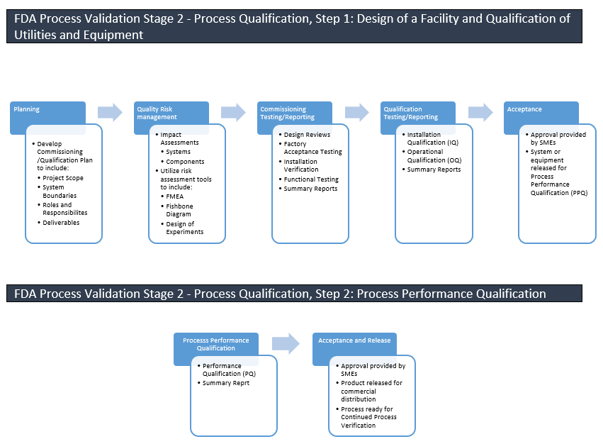 Ppq Graphic Performance Validation